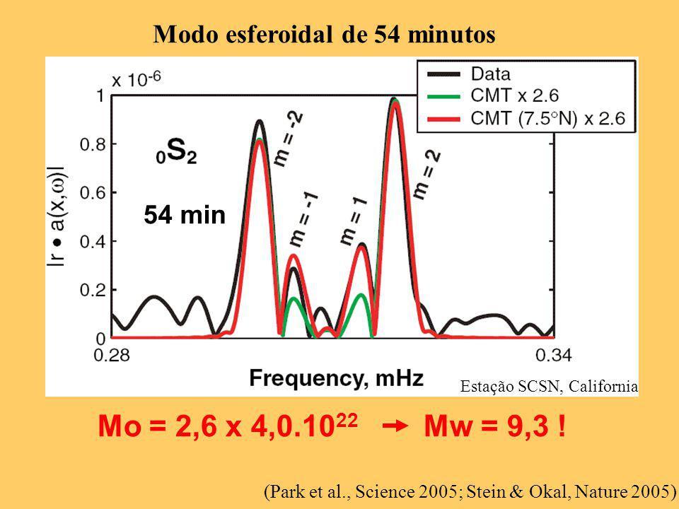 (Park et al., Science 2005; Stein & Okal, Nature 2005) 54 min Estação SCSN, California Modo esferoidal de 54 minutos Mo = 2,6 x 4,0.10 22 Mw = 9,3 !