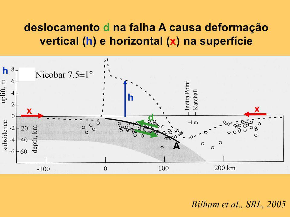 Bilham et al., SRL, 2005 deslocamento d na falha A causa deformação vertical (h) e horizontal (x) na superfície d h h A x x