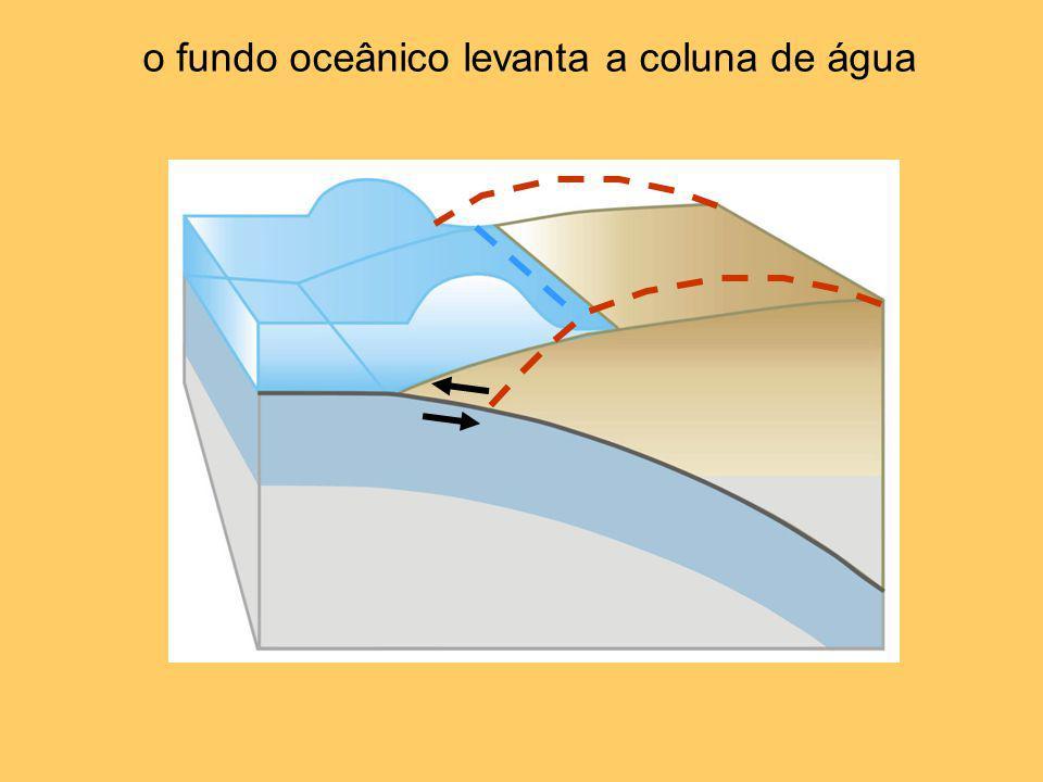 o fundo oceânico levanta a coluna de água
