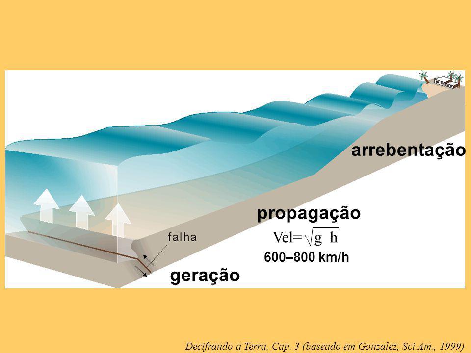 geração propagação arrebentação Vel= g h 600–800 km/h Decifrando a Terra, Cap. 3 (baseado em Gonzalez, Sci.Am., 1999)