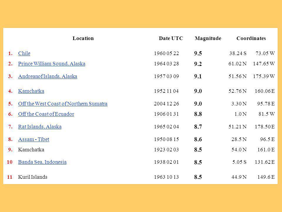 (Chen Ji, Caltech, January 2005) Deslocamento do fundo do mar 450 km até 5 m p/ cima até 11 m na horizontal 2 m p/ baixo