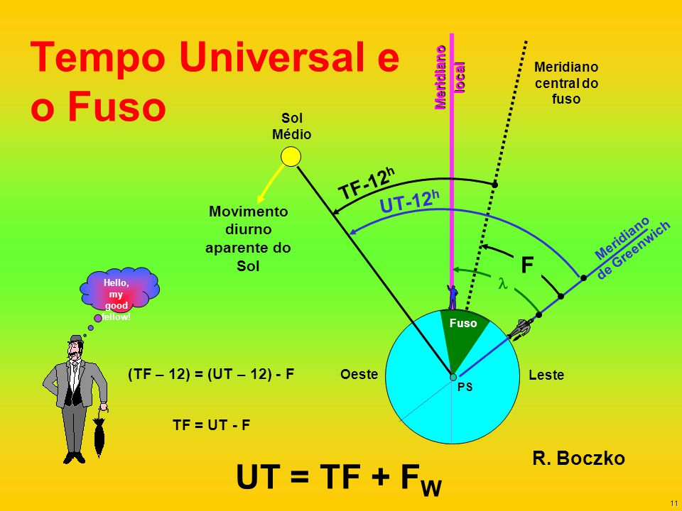 11 Tempo Universal e o Fuso Meridianolocal Movimento diurno aparente do Sol Leste Oeste Meridiano de Greenwich Meridiano central do fuso F UT-12 h TF-