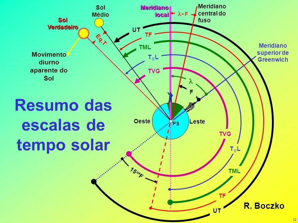 12 PS Resumo das escalas de tempo solar Meridianolocal Movimento diurno aparente do Sol Oeste F Meridiano superior de Greenwich Eq.T UT TF TML Leste T