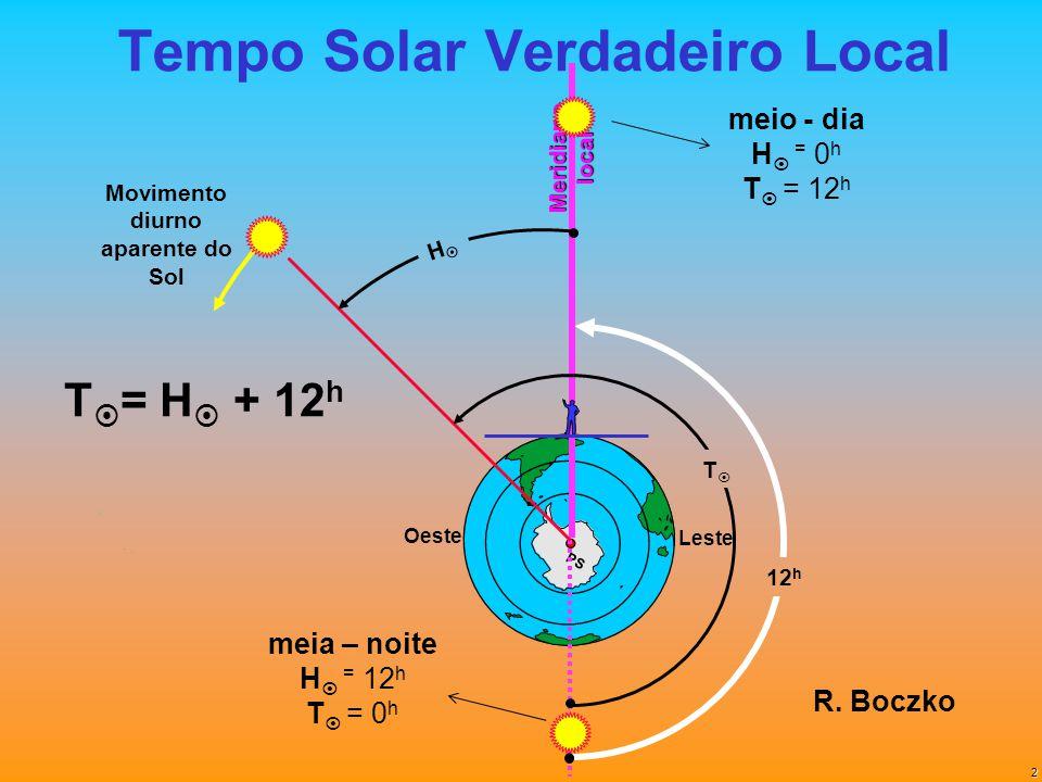 2 PS Tempo Solar Verdadeiro Local Meridianolocal Leste Oeste Movimento diurno aparente do Sol T = H + 12 h H T 12 h meia – noite H = 12 h T = 0 h meio