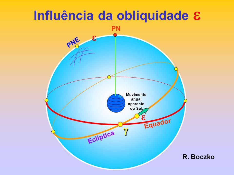 Z H Horizonte Equador W SN L PS PN M Meridiano superior TM = H M + 12 h Tempo Solar Médio HMHM Sol Verdadeiro Sol Médio R.