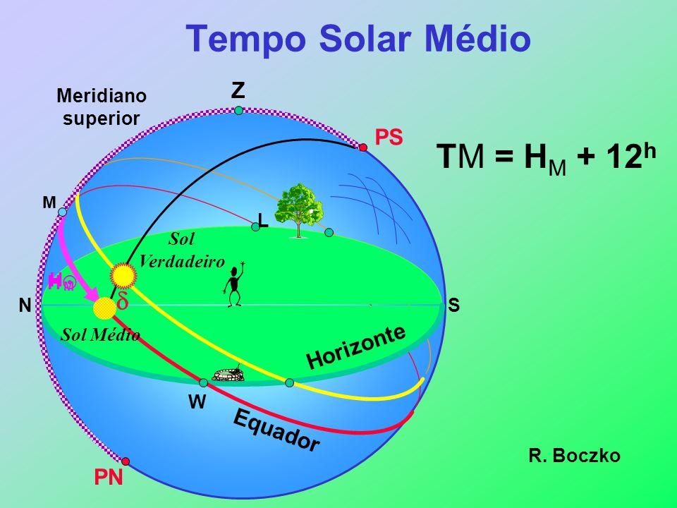 Z H Horizonte Equador W SN L PS PN M Meridiano superior TM = H M + 12 h Tempo Solar Médio HMHM Sol Verdadeiro Sol Médio R. Boczko