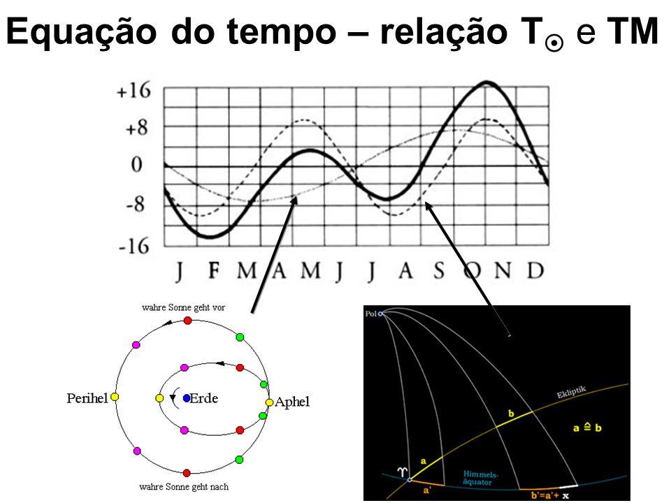 7 PS Tempo Solar Médio e Verdadeiro TML= H M + 12 h TMG= H M G + 12 h UT = TMG Meridianolocal Movimento diurno aparente do Sol Leste Oeste Meridiano de Greenwich TML-12 h Eq.T = T L - TML Eq.T = T G - TMG Eq.T = T G - UT TMG-12 h T G-12 h T L-12 h Sol Médio UT – 12 h Eq.T Equação do Tempo