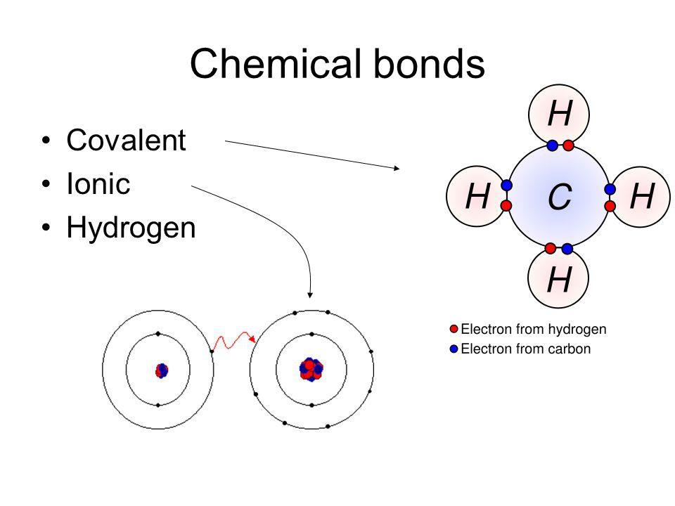Chemical bonds Covalent Ionic Hydrogen