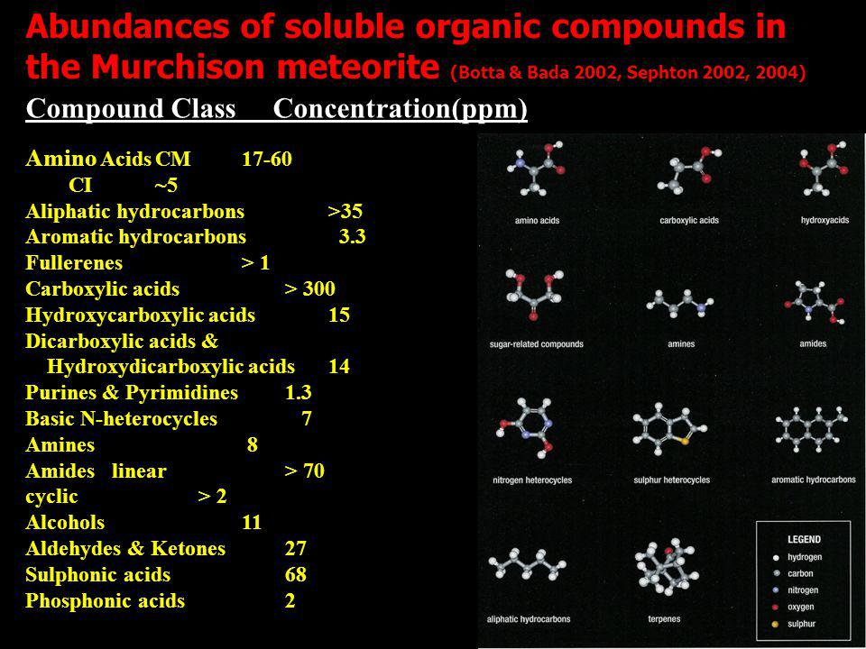 Abundances of soluble organic compounds in the Murchison meteorite (Botta & Bada 2002, Sephton 2002, 2004) Compound Class Concentration(ppm) Amino AcidsCM17-60 CI~5 Aliphatic hydrocarbons>35 Aromatic hydrocarbons 3.3 Fullerenes> 1 Carboxylic acids> 300 Hydroxycarboxylic acids15 Dicarboxylic acids & Hydroxydicarboxylic acids14 Purines & Pyrimidines1.3 Basic N-heterocycles 7 Amines 8 Amideslinear> 70 cyclic> 2 Alcohols11 Aldehydes & Ketones27 Sulphonic acids68 Phosphonic acids2