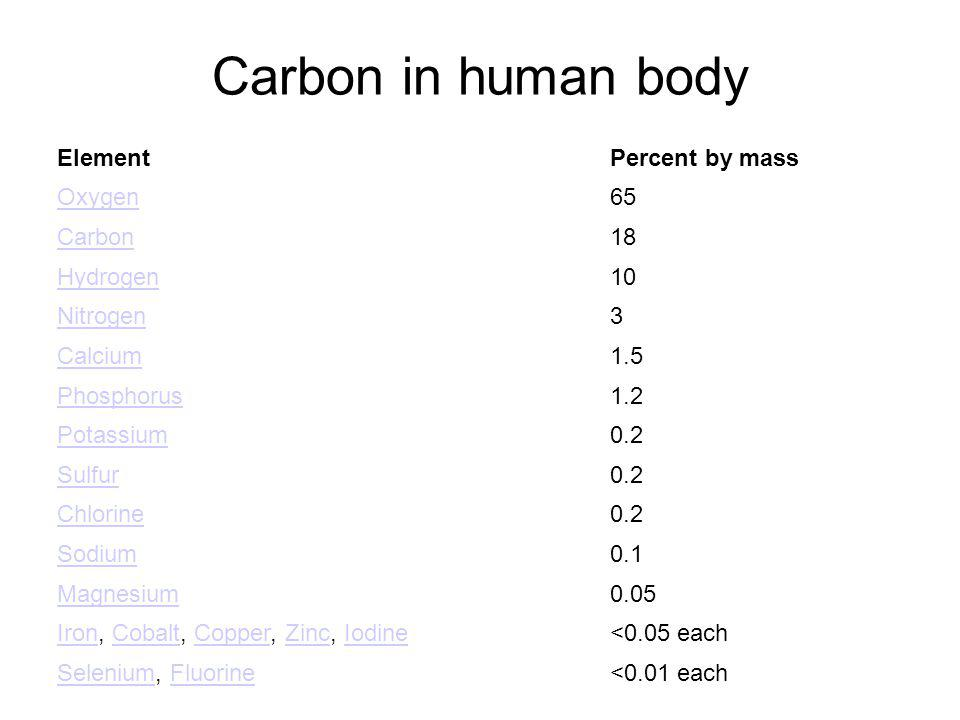 Carbon in human body ElementPercent by mass Oxygen65 Carbon18 Hydrogen10 Nitrogen3 Calcium1.5 Phosphorus1.2 Potassium0.2 Sulfur0.2 Chlorine0.2 Sodium0.1 Magnesium0.05 IronIron, Cobalt, Copper, Zinc, IodineCobaltCopperZincIodine<0.05 each SeleniumSelenium, FluorineFluorine<0.01 each