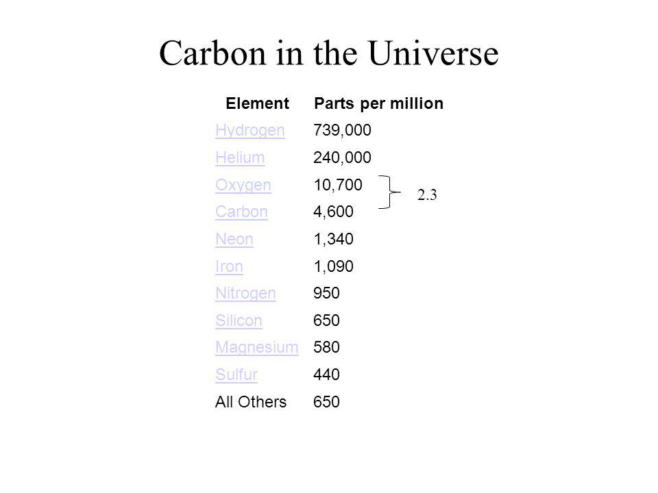 ElementParts per million Hydrogen739,000 Helium240,000 Oxygen10,700 Carbon4,600 Neon1,340 Iron1,090 Nitrogen950 Silicon650 Magnesium580 Sulfur440 All Others650 Carbon in the Universe 2.3