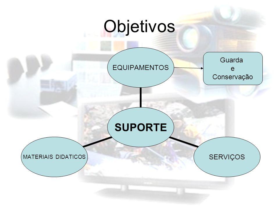 Objetivos SUPORTE EQUIPAMENTOSSERVIÇOS MATERIAIS DIDATICOS Guarda e Conservação