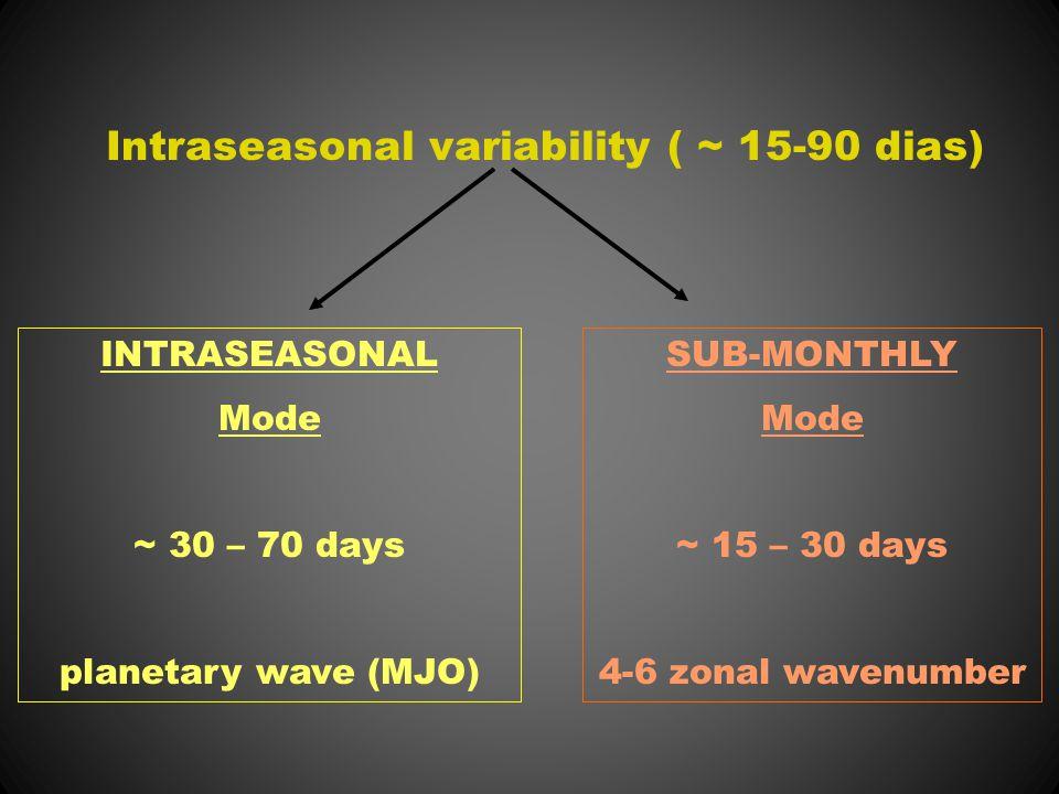 INTRASEASONAL Mode ~ 30 – 70 days planetary wave (MJO) SUB-MONTHLY Mode ~ 15 – 30 days 4-6 zonal wavenumber Intraseasonal variability ( ~ 15-90 dias)