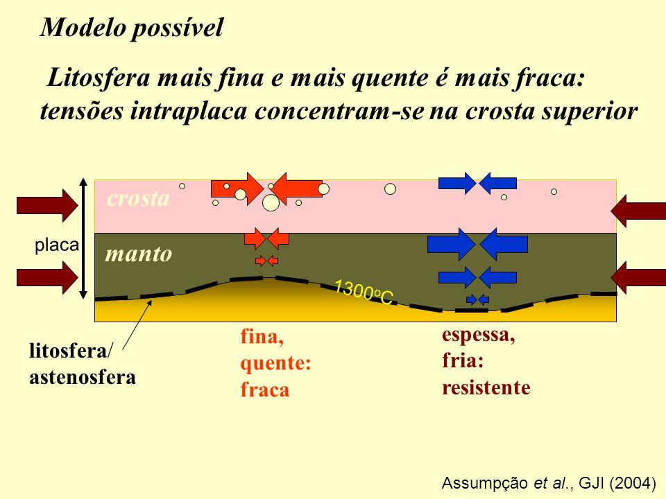 Modelo possível Litosfera mais fina e mais quente é mais fraca: tensões intraplaca concentram-se na crosta superior manto crosta placa litosfera/ aste