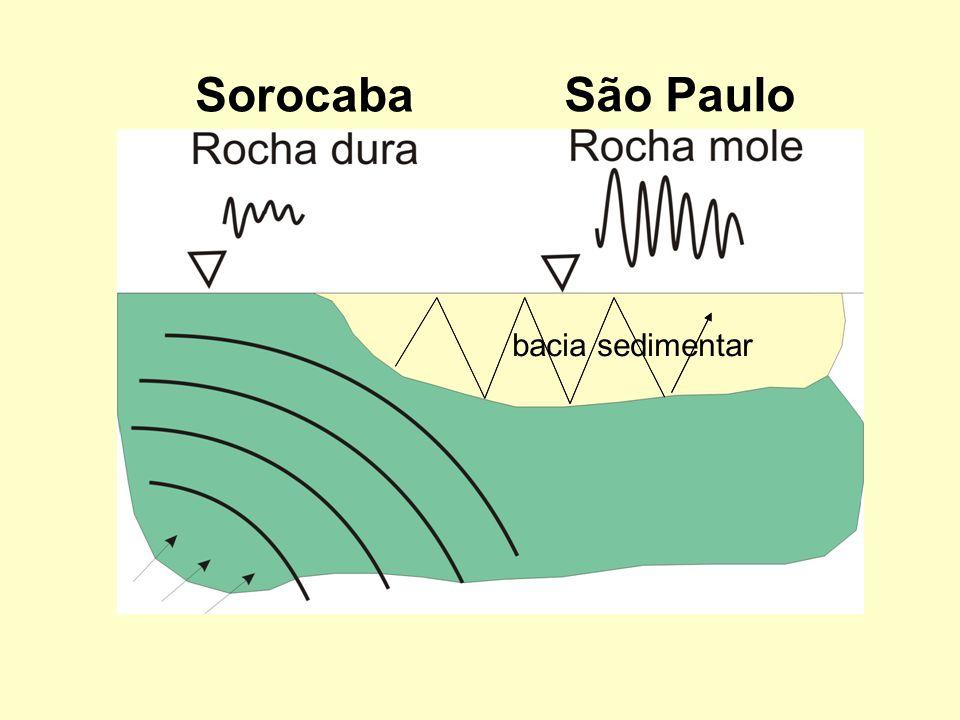 bacia sedimentar São Paulo Sorocaba