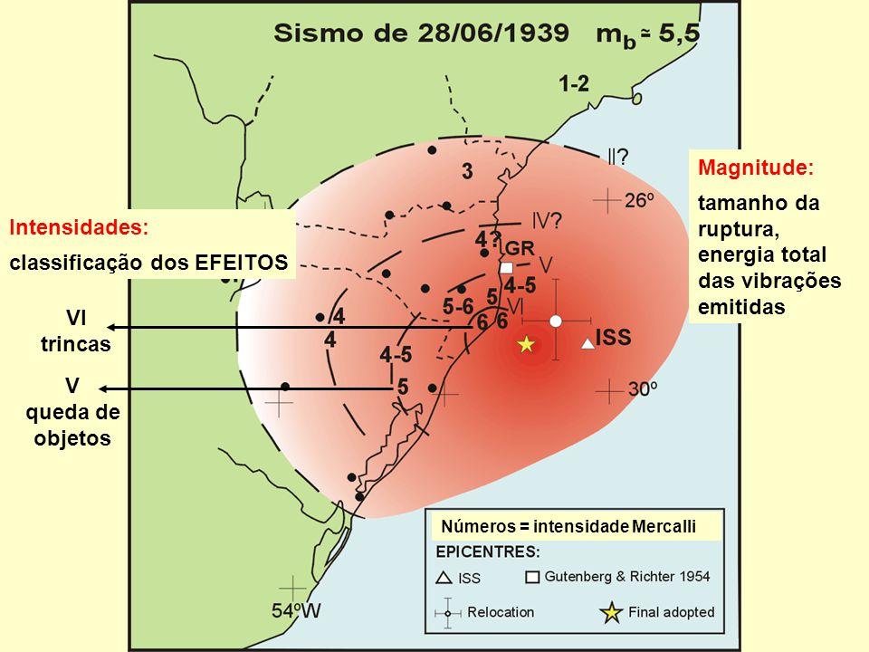 Números = intensidade Mercalli Intensidades: classificação dos EFEITOS VI trincas V queda de objetos Magnitude: tamanho da ruptura, energia total das vibrações emitidas