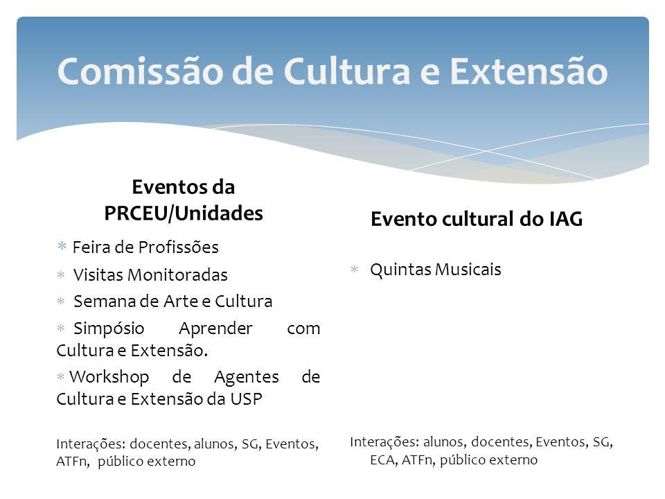 Comissão de Cultura e Extensão Eventos da PRCEU/Unidades Feira de Profissões Visitas Monitoradas Semana de Arte e Cultura Simpósio Aprender com Cultur