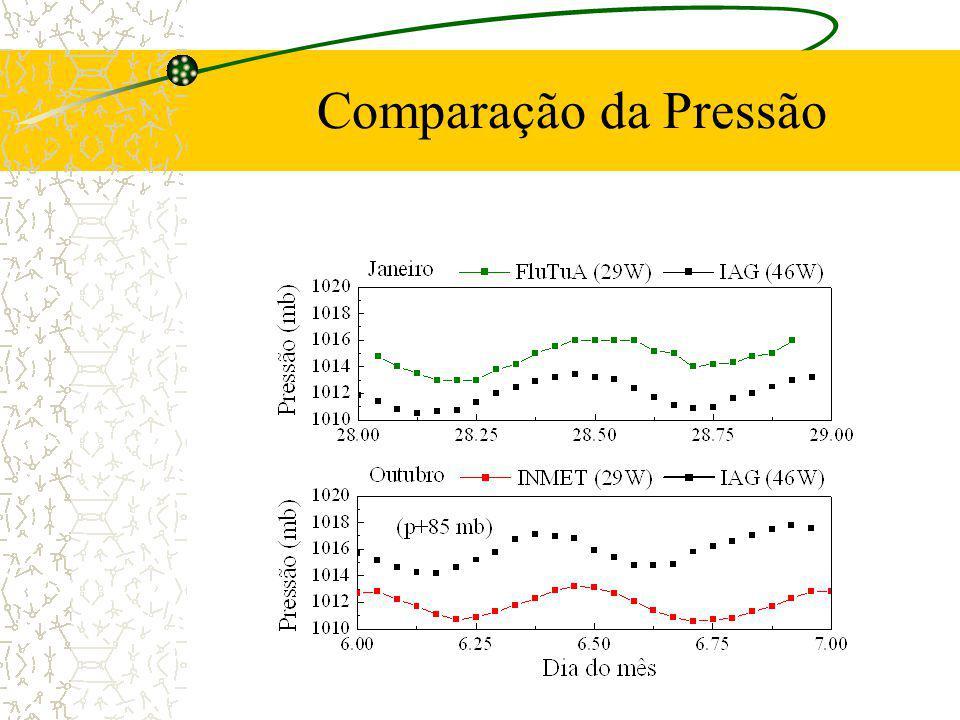 Comparação da Pressão