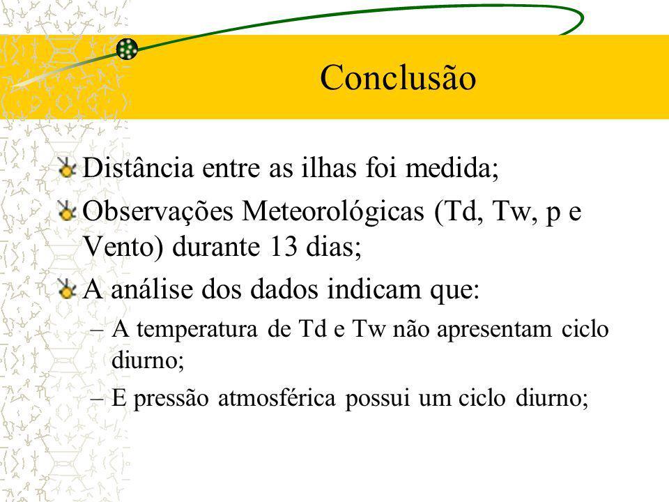 Conclusão Distância entre as ilhas foi medida; Observações Meteorológicas (Td, Tw, p e Vento) durante 13 dias; A análise dos dados indicam que: –A tem