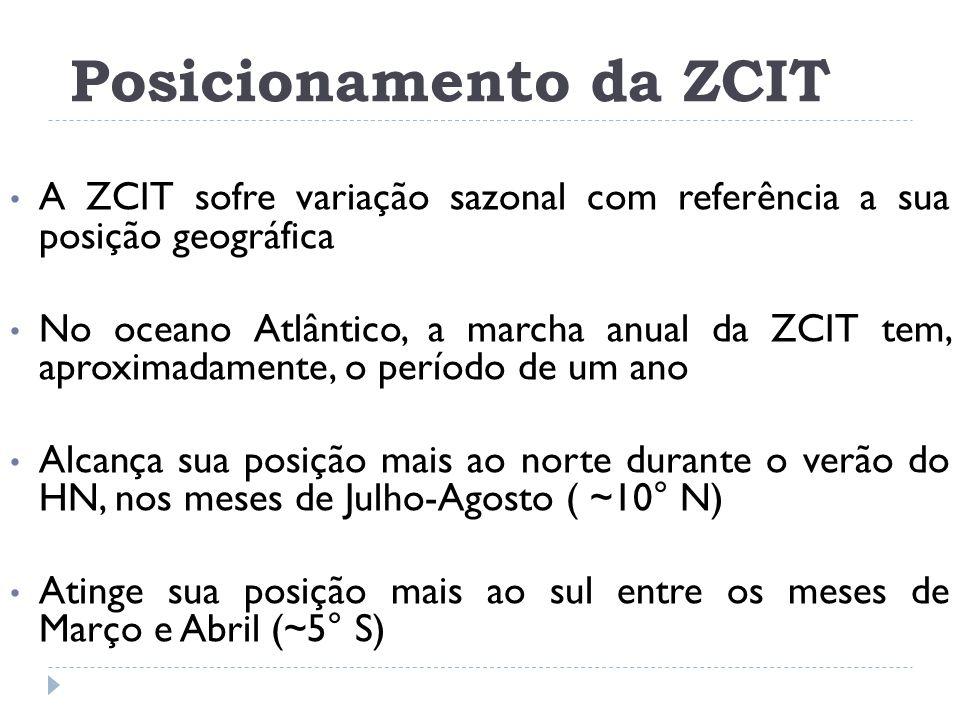 Posicionamento da ZCIT A ZCIT sofre variação sazonal com referência a sua posição geográfica No oceano Atlântico, a marcha anual da ZCIT tem, aproxima