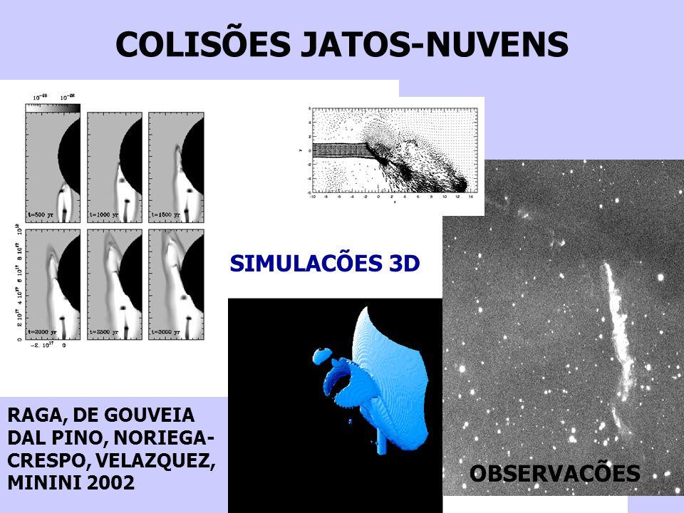 COLISÕES JATOS-NUVENS RAGA, DE GOUVEIA DAL PINO, NORIEGA- CRESPO, VELAZQUEZ, MININI 2002 OBSERVACÕES SIMULACÕES 3D