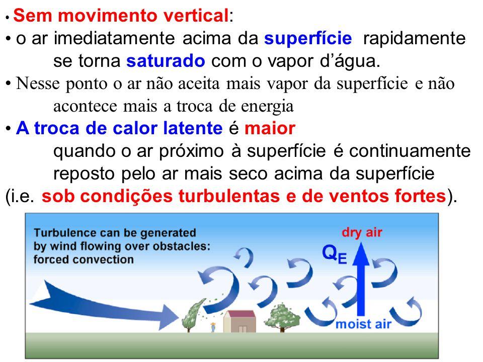 Sem movimento vertical: o ar imediatamente acima da superfície rapidamente se torna saturado com o vapor dágua. Nesse ponto o ar não aceita mais vapor