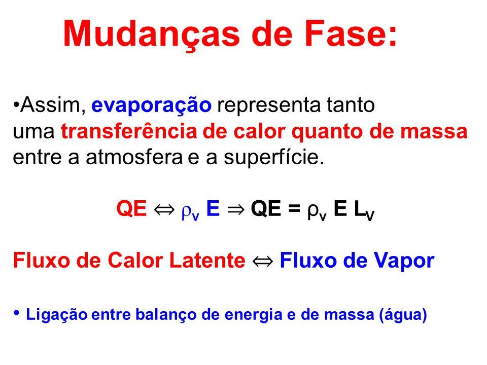 Assim, evaporação representa tanto uma transferência de calor quanto de massa entre a atmosfera e a superfície. QE ρ v E QE = ρ v E L V Fluxo de Calor