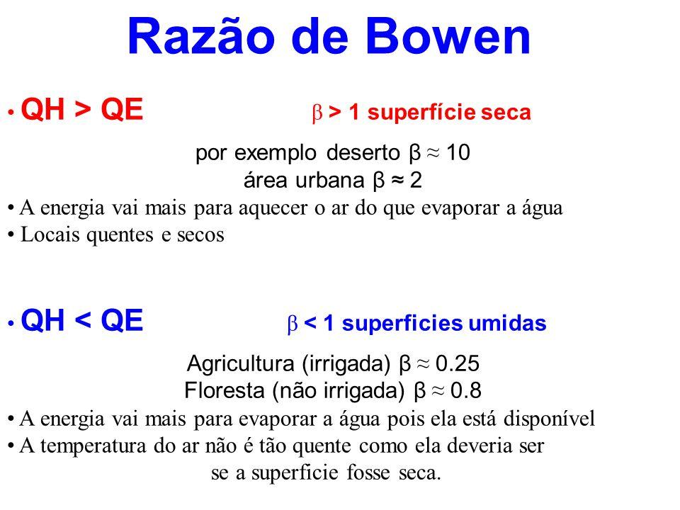 Razão de Bowen QH > QE β > 1 superfície seca por exemplo deserto β 10 área urbana β 2 A energia vai mais para aquecer o ar do que evaporar a água Loca