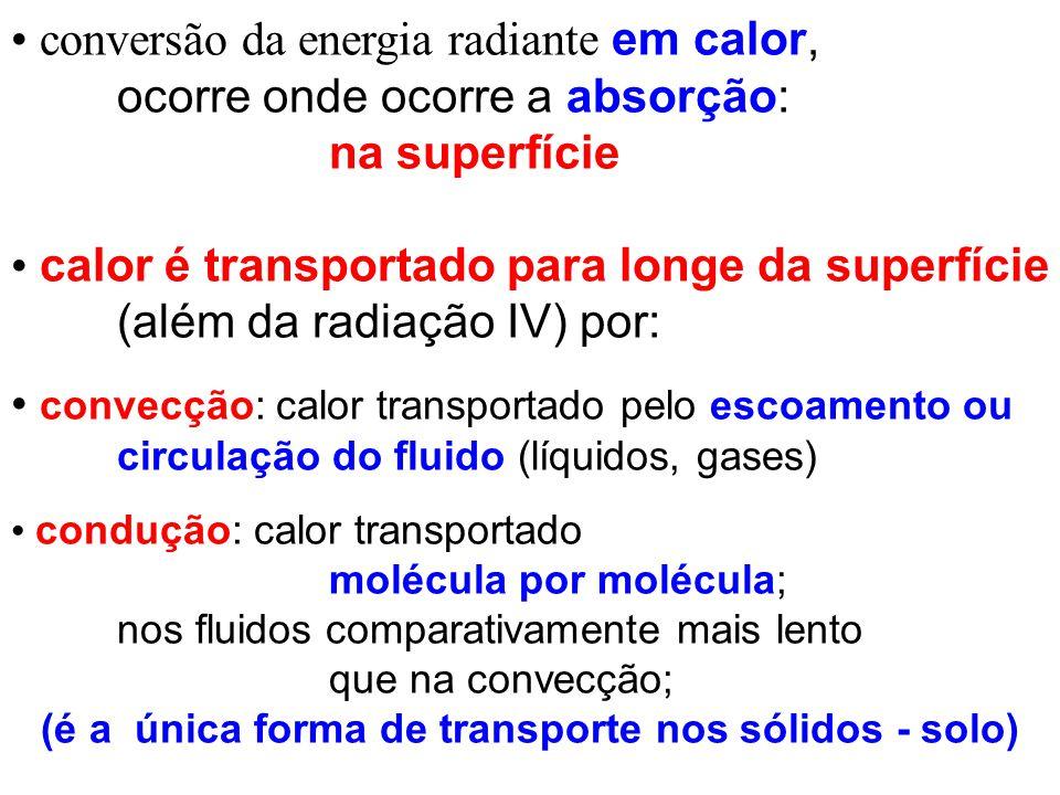 conversão da energia radiante em calor, ocorre onde ocorre a absorção: na superfície calor é transportado para longe da superfície (além da radiação I