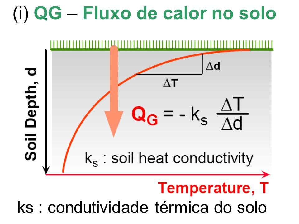 (i) QG – Fluxo de calor no solo ks : condutividade térmica do solo