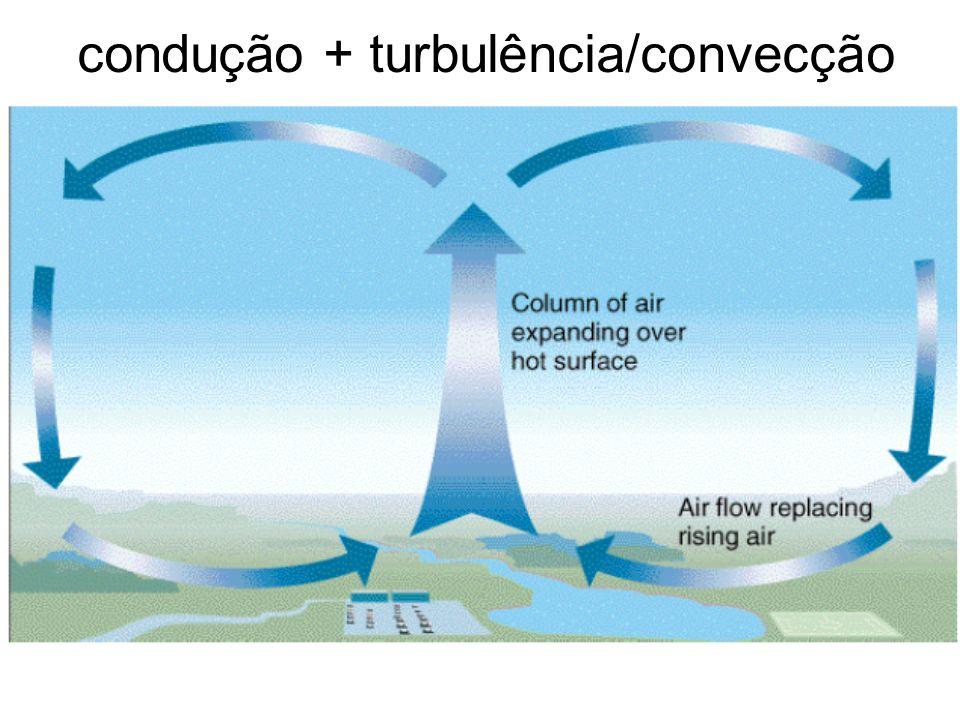 Depende do: estado da turbulência atmosférica (movimentos irregular de ar, em pequena escala, caracterizado por ventos que variam em direção e velocidade) intensidade do gradiente vertical de temperatura condução + turbulência/convecção