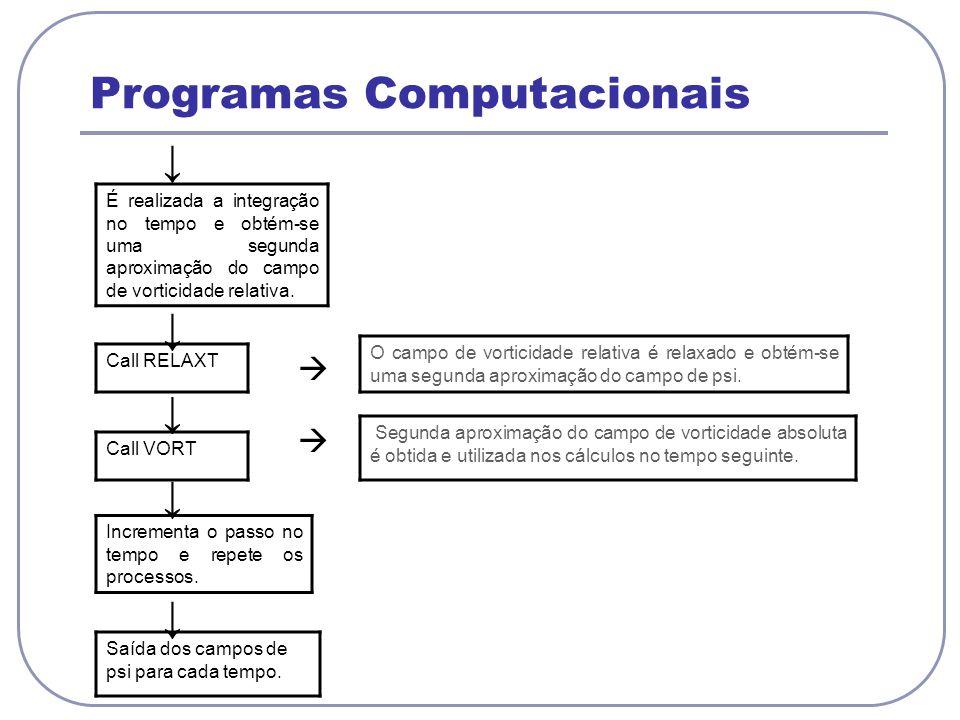 Programas Computacionais É realizada a integração no tempo e obtém-se uma segunda aproximação do campo de vorticidade relativa. Call RELAXT O campo de