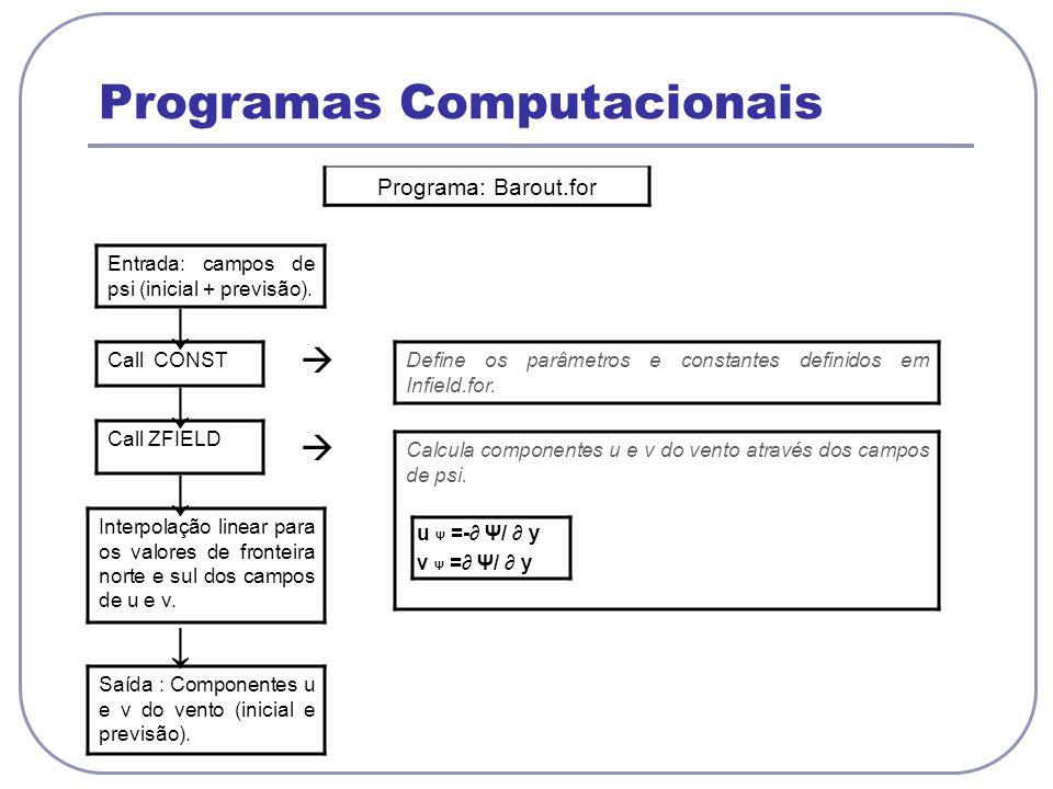 Programas Computacionais Programa: Barout.for Entrada: campos de psi (inicial + previsão). Call CONST Define os parâmetros e constantes definidos em I