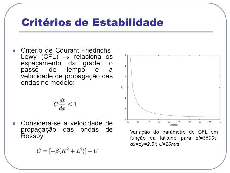 Critérios de Estabilidade Critério de Courant-Friedrichs- Lewy (CFL) relaciona os espaçamento da grade, o passo de tempo e a velocidade de propagação