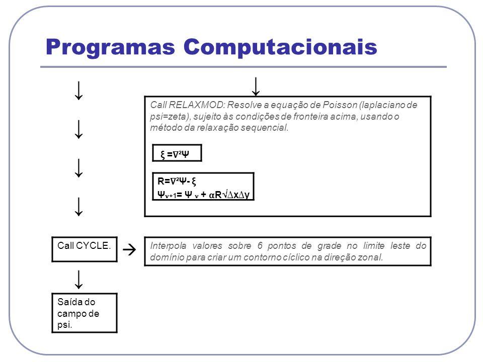 Programas Computacionais Interpola valores sobre 6 pontos de grade no limite leste do domínio para criar um contorno cíclico na direção zonal. Call RE