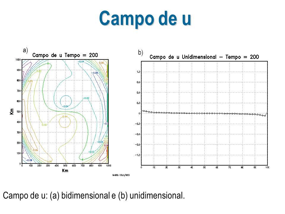 a) b) Campo de u Campo de u: (a) bidimensional e (b) unidimensional.