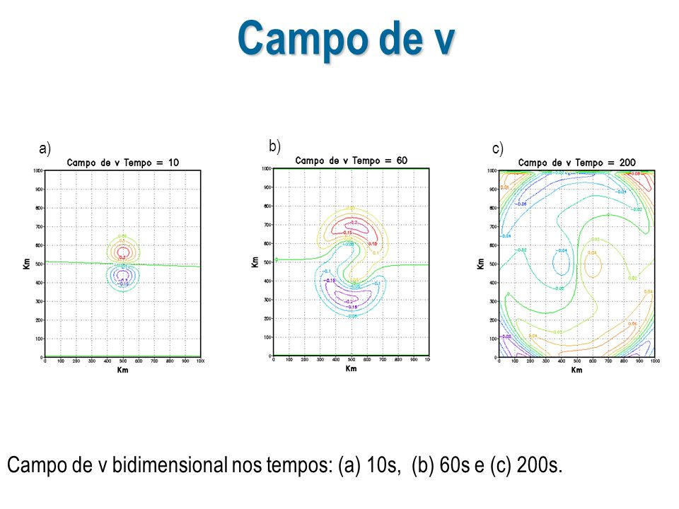 Campo de v a) b) c) Campo de v bidimensional nos tempos: (a) 10s, (b) 60s e (c) 200s.