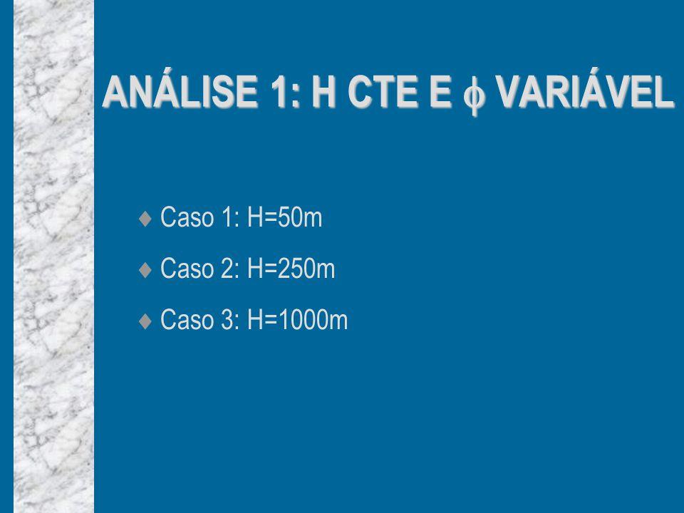 Caso 1: H=50m Caso 2: H=250m Caso 3: H=1000m ANÁLISE 1: H CTE E VARIÁVEL