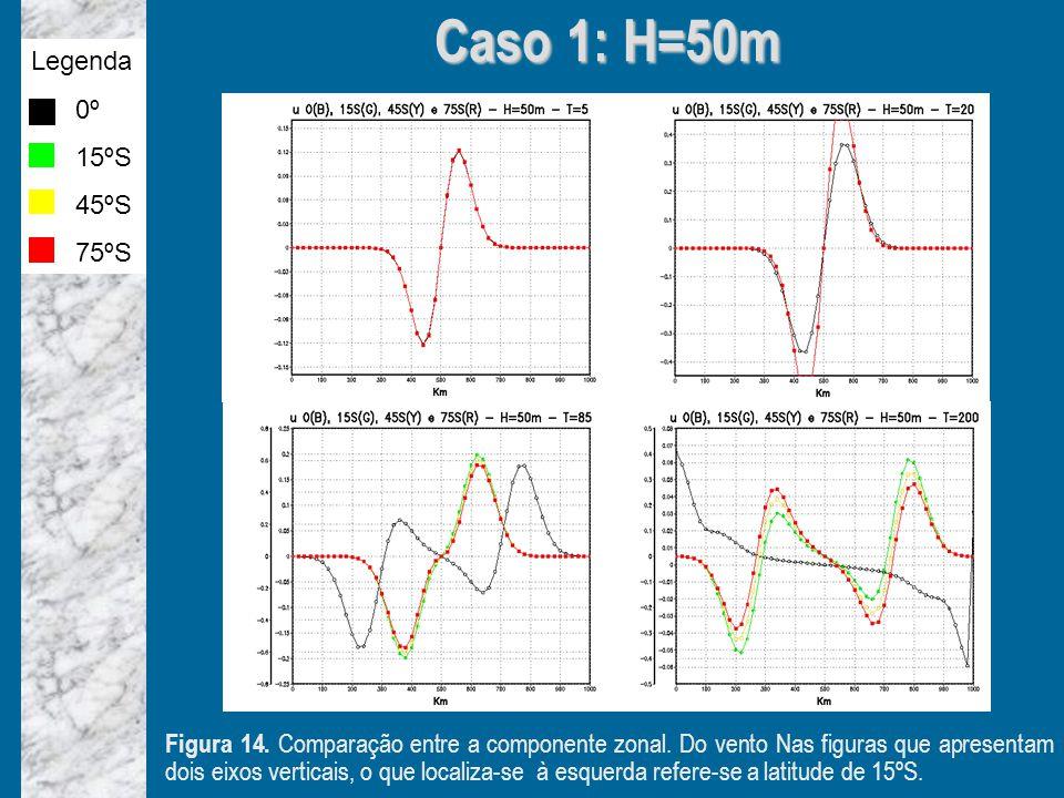 Caso 1: H=50m Figura 14.Comparação entre a componente zonal.