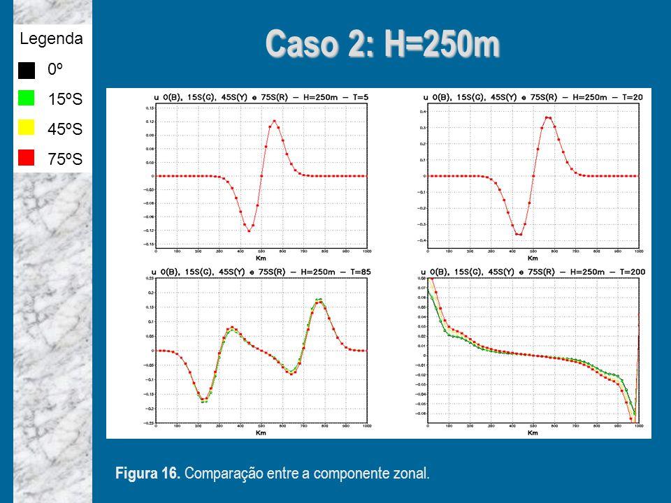 Caso 2: H=250m Figura 16. Comparação entre a componente zonal. Legenda 0º 15ºS 45ºS 75ºS