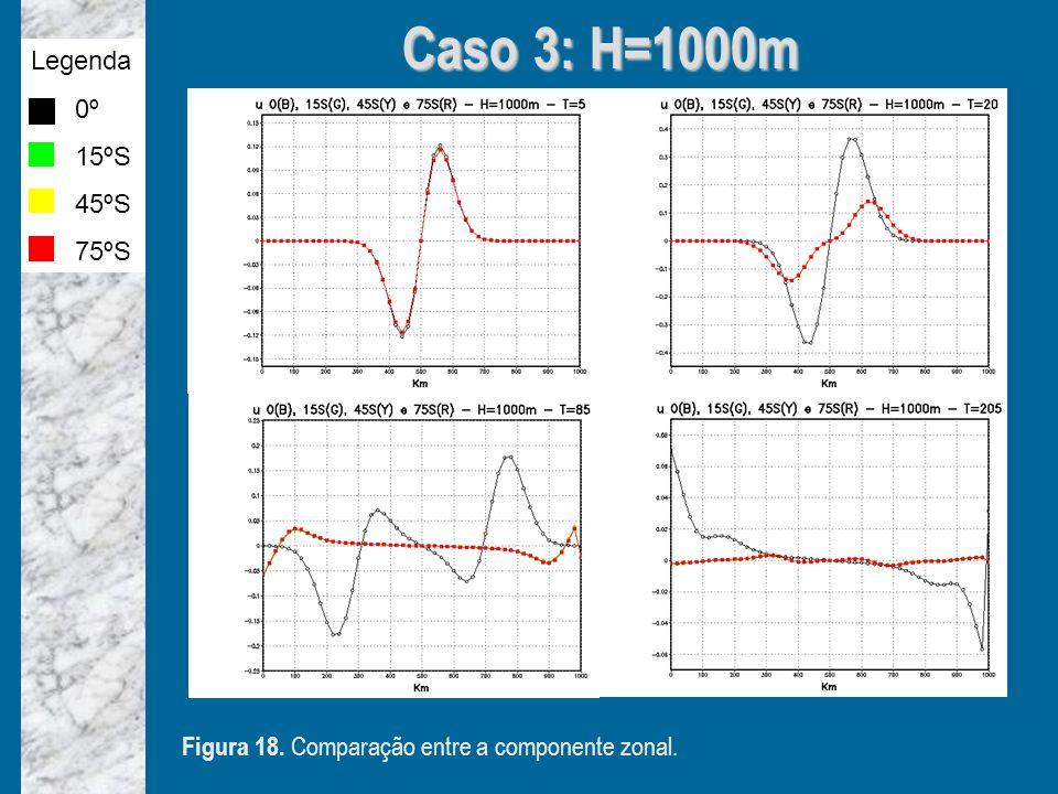 Caso 3: H=1000m Figura 18. Comparação entre a componente zonal. Legenda 0º 15ºS 45ºS 75ºS