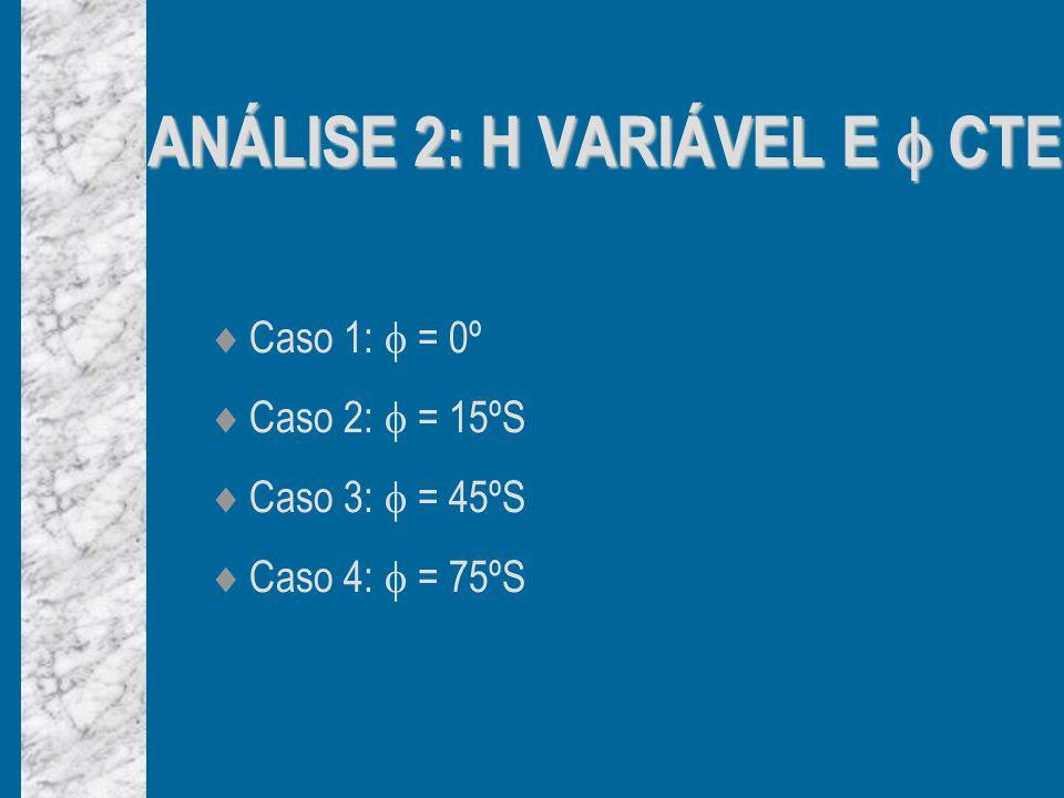 Caso 1: = 0º Caso 2: = 15ºS Caso 3: = 45ºS Caso 4: = 75ºS ANÁLISE 2: H VARIÁVEL E CTE