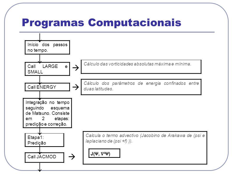 Programas Computacionais Início dos passos no tempo.