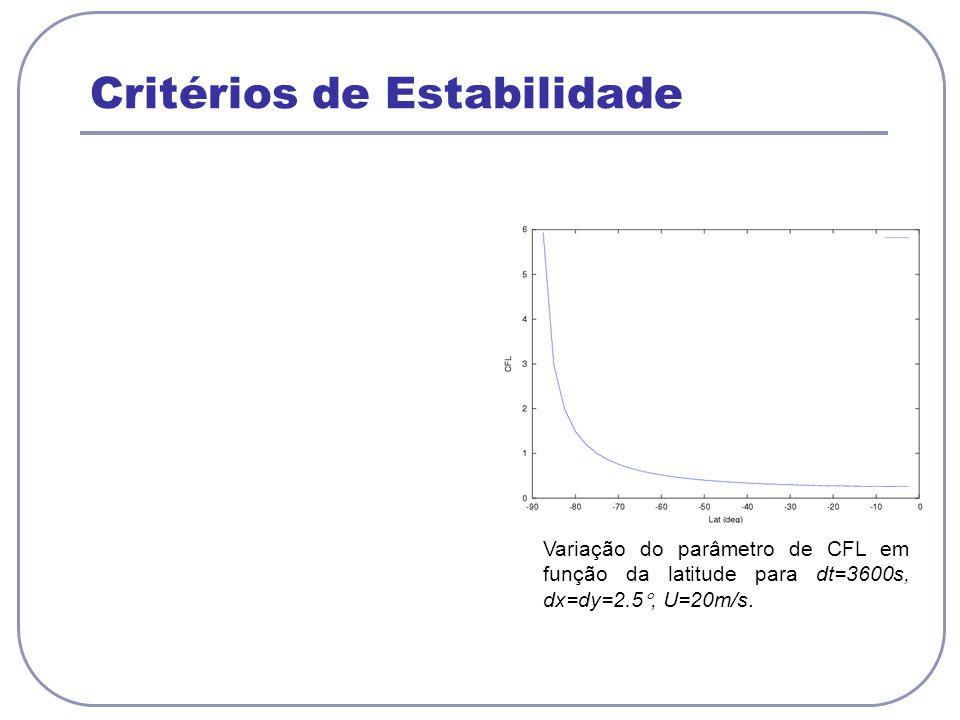 Critérios de Estabilidade Variação do parâmetro de CFL em função da latitude para dt=3600s, dx=dy=2.5, U=20m/s.