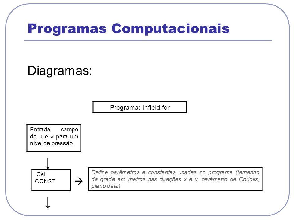 Programas Computacionais Diagramas: Entrada: campo de u e v para um nível de pressão. Call CONST Define parâmetros e constantes usadas no programa (ta