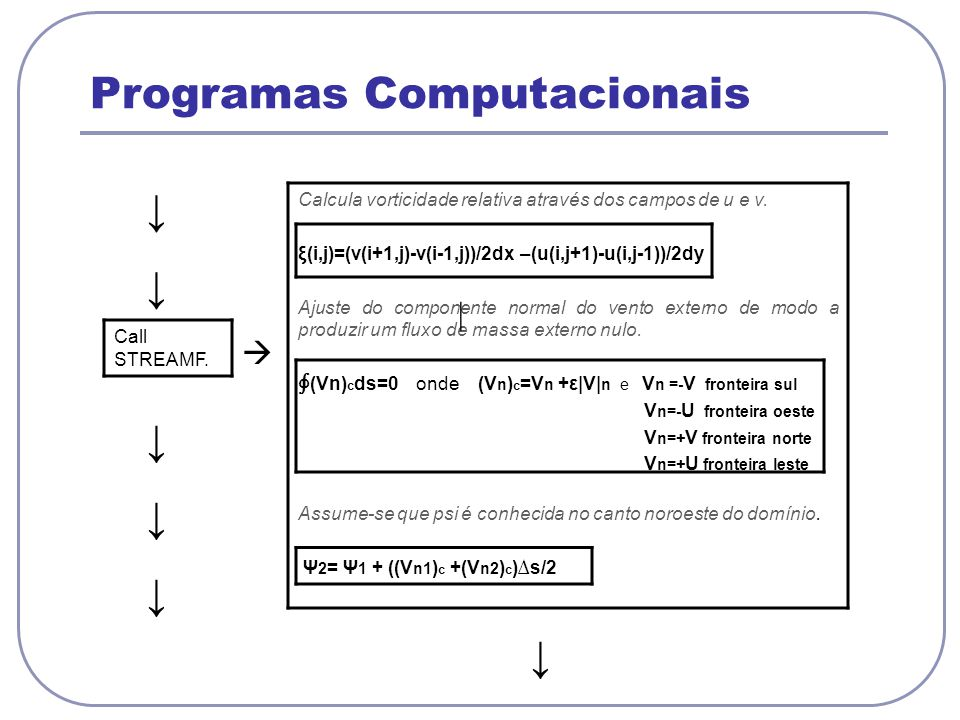 Programas Computacionais Call STREAMF. Calcula vorticidade relativa através dos campos de u e v. ξ(i,j)=(v(i+1,j)-v(i-1,j))/2dx –(u(i,j+1)-u(i,j-1))/2