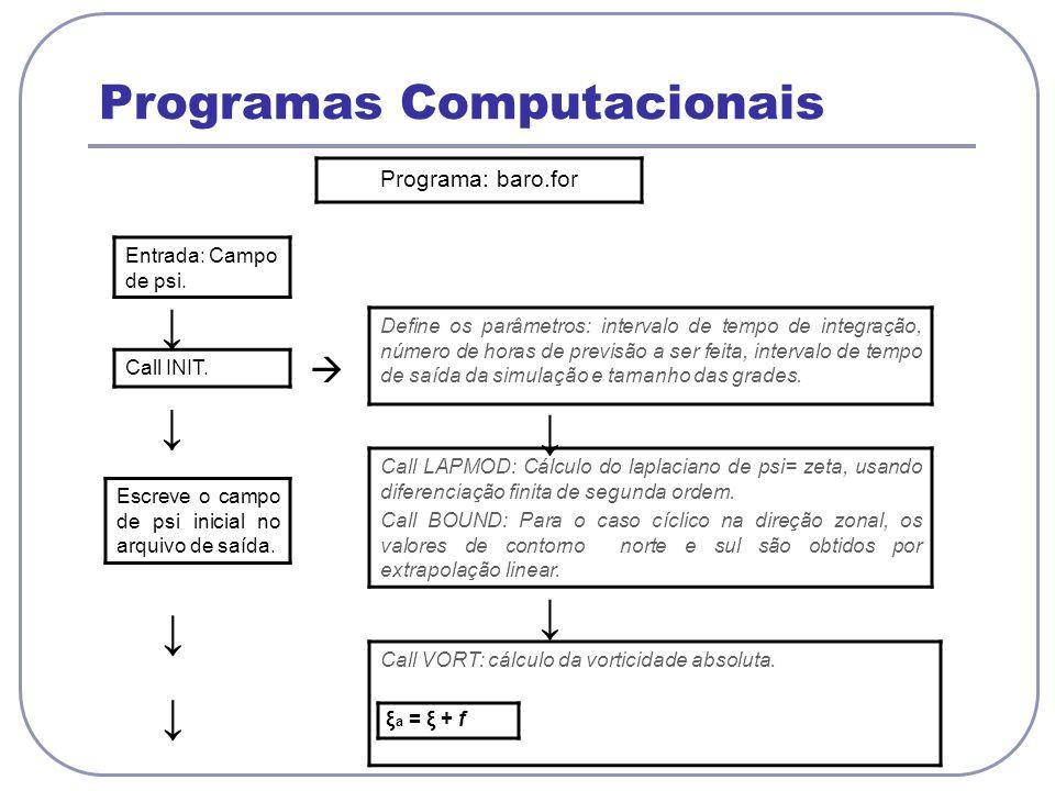 Programas Computacionais Programa: baro.for Entrada: Campo de psi. Call INIT. Define os parâmetros: intervalo de tempo de integração, número de horas