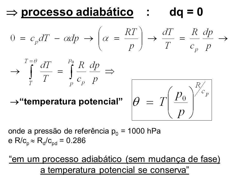 processo adiabático: dq = 0 temperatura potencial onde a pressão de referência p 0 = 1000 hPa e R/c p R d /c pd = 0.286 em um processo adiabático (sem mudança de fase) a temperatura potencial se conserva