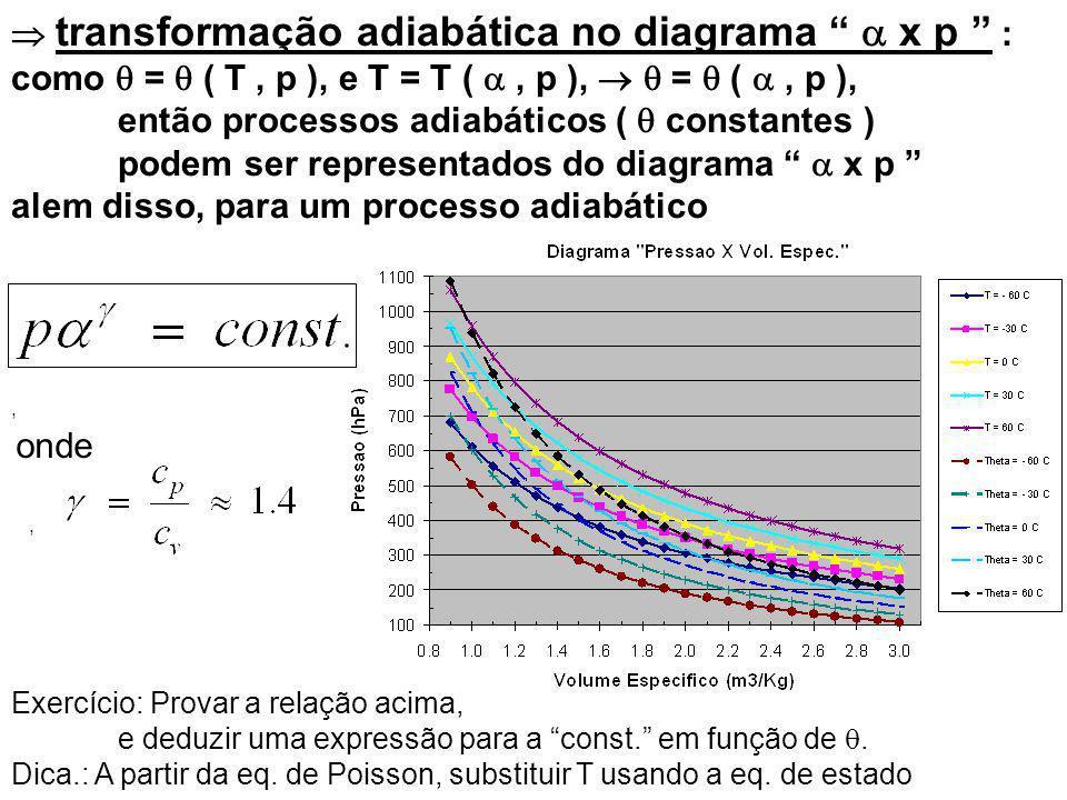 transformação adiabática no diagrama x p : como = ( T, p ), e T = T (, p ), = (, p ), então processos adiabáticos ( constantes ) podem ser representados do diagrama x p alem disso, para um processo adiabático onde Exercício: Provar a relação acima, e deduzir uma expressão para a const.