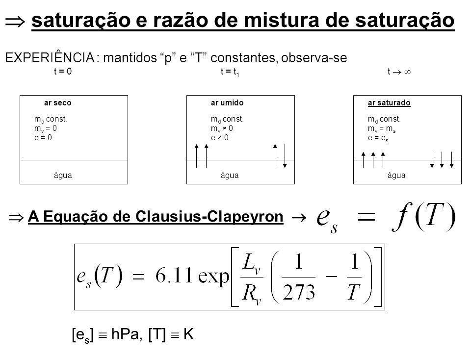 saturação e razão de mistura de saturação t = 0t = t 1 t água ar secoar umidoar saturado m d const.
